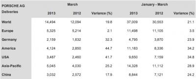 Porsche Sales Data March Q1 2013