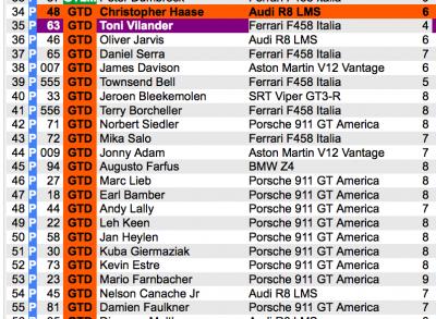 Daytona Qualifying Results GTD